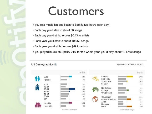Spotify license for business